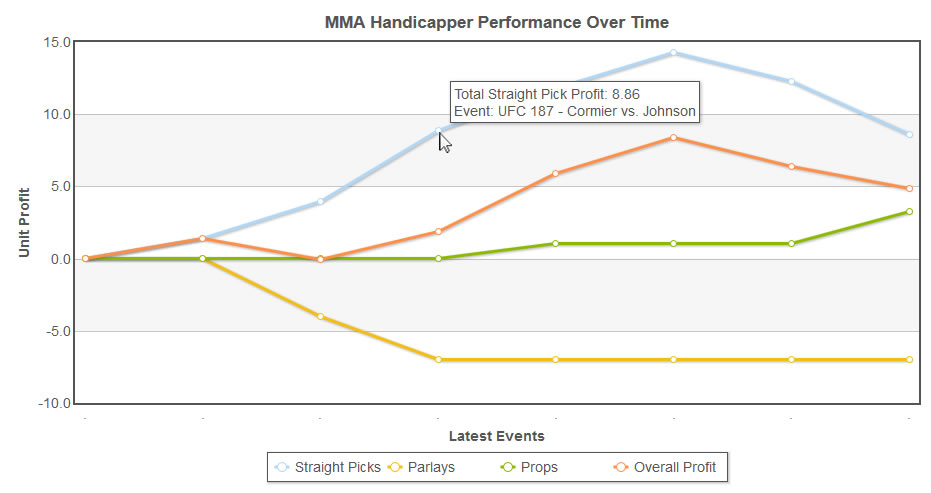 MMA Handicapper Profit Graph
