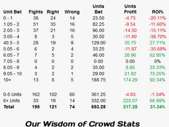 Our Wisdom of Crowds Betting Stats
